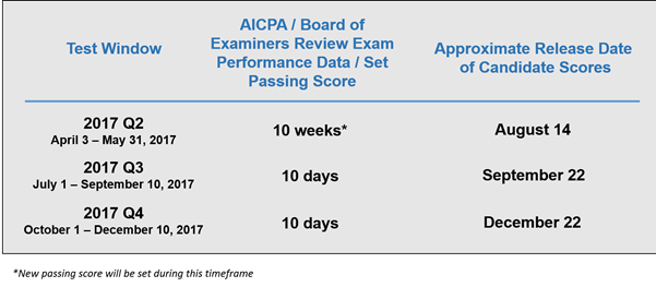 The changes in the exam will not impact the existing average 20-day score release timeline on an ongoing basis.