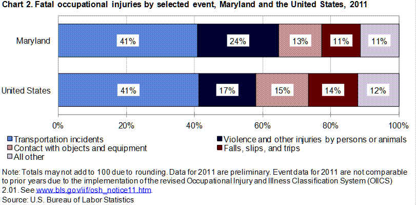 Chart 2. Fatal occupational injuiries by selected event, Maryland the United States, 2011