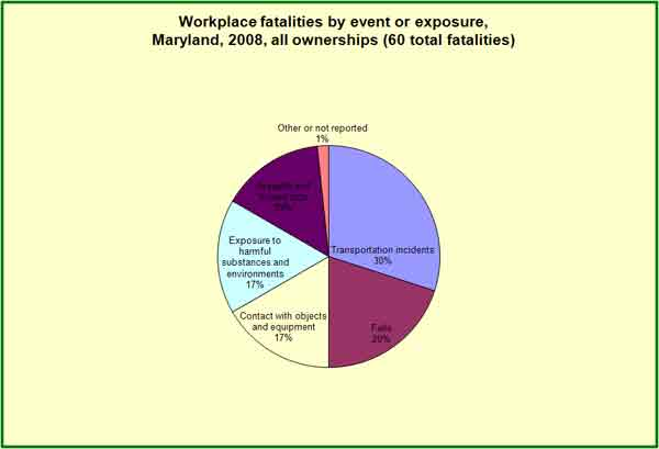 Table 3, Workplace fatalities by event or exposure 