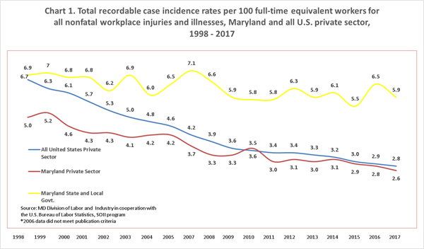 Total recordable case incidence rates per 100 full-time equivalent workers for all nonfatal workplace injuries and illnesses, Maryland and all U.S. private sector, 1998 - 2017