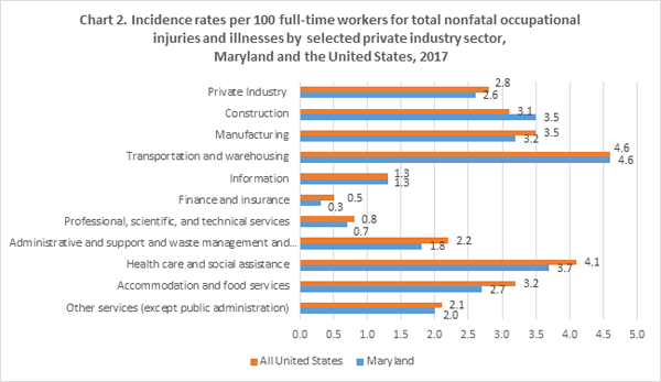 Chart 2. Incidence rates per 100 full-time workers for total nonfatal occupational injuries and illnesses by major industry sector, Maryland and All United States, 2017