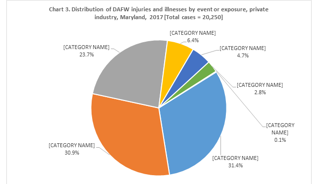 Chart 3. Distribution of DAFW injury and illness cases by event or exposure, private industry, Maryland, 2017 [Total Cases = 20,250]