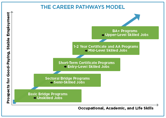 Career Pathways Model